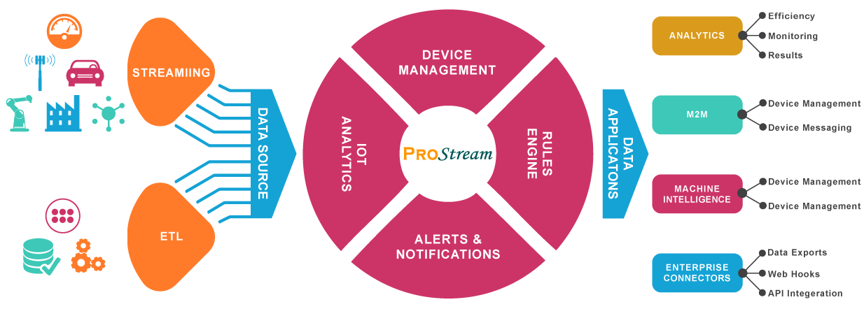 PRO-Stream Lifecycle